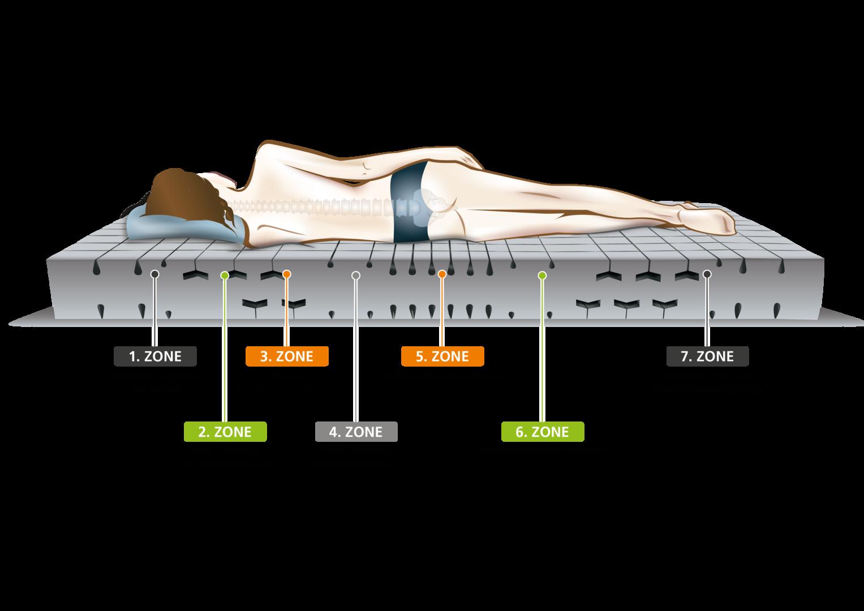 zonen kaltschaummatratze sleep line classic medicottbezug h2 100x200 fmp matratzen manufaktur. Black Bedroom Furniture Sets. Home Design Ideas